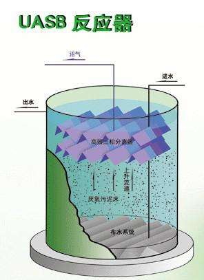 Clear UASB上流式厌氧污泥床.jpg